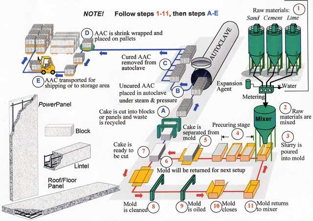 Concrete Production Plant : Aac block plant production line concrete by