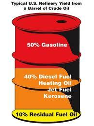 Residual Fuel Oil