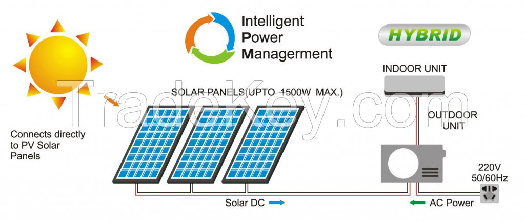 AC/DC dual power solar air conditioner