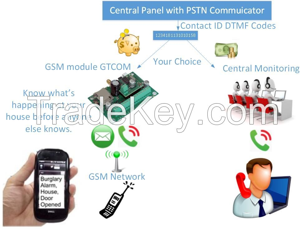 Contact ID codes from Central panel with PSTN communicator to SMS converter. GSM/SMS/Call solution for remote control, monitoring