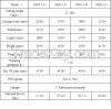 China manufacturer good performance rotary slashers