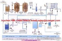 Water Treatment Machines