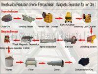 Beneficiation production line