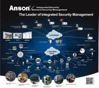 Web-based Integrated Network Security Management