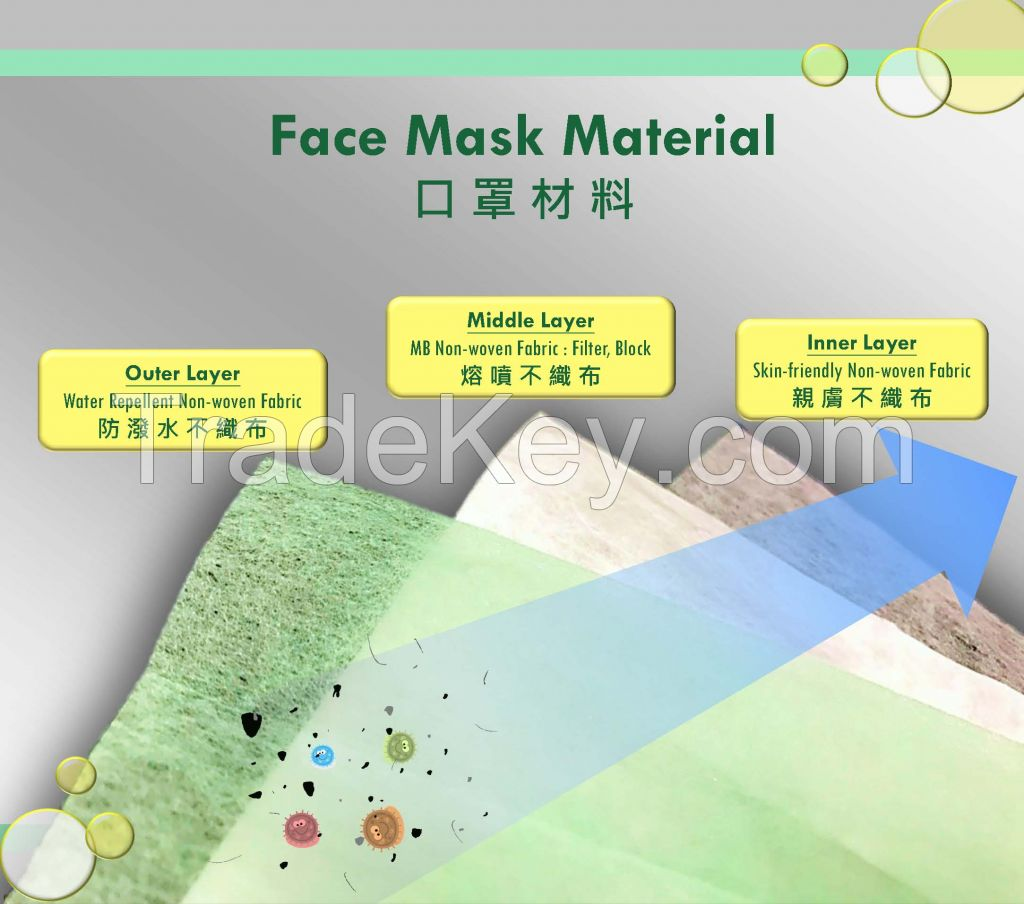 Nonwoven for 3 Ply Mask