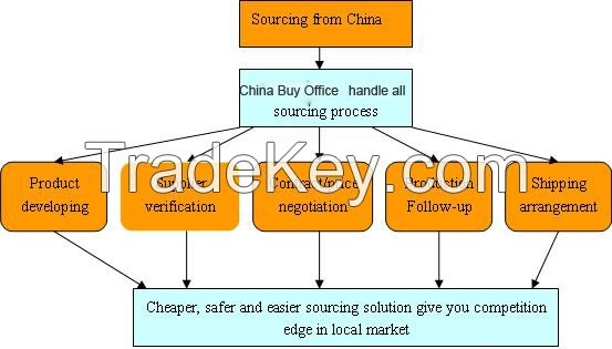 Sourcing, source, outsource, subcontract, resear and development, new sourcing
