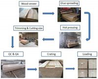 LVL for Bed slat, furniture parts and packing