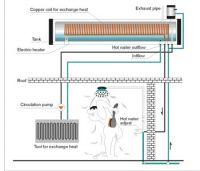 Sell  preheated pressure solar water heater
