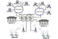 Sell Marine transport information digitalization