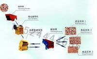 Sell Stone Making Production Line