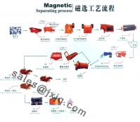 Sell Beneficiation Production Line-1