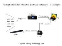 USB infrared interactive white board