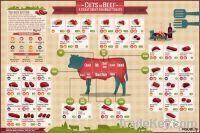 beef, mutton/lamb
