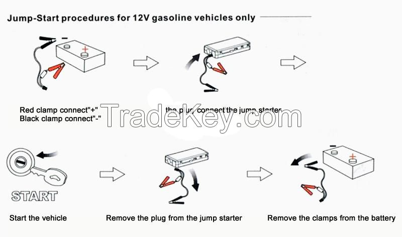 12V 18000mAH Car Jump Starter Emergency Car Charger Portable Auto Jump Start Battery Charger with Over-load Protection for Car Laptop Phone Pad
