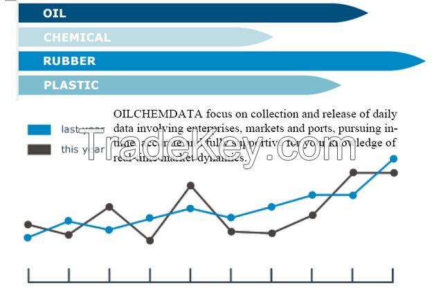 bulk commodities market data and solution