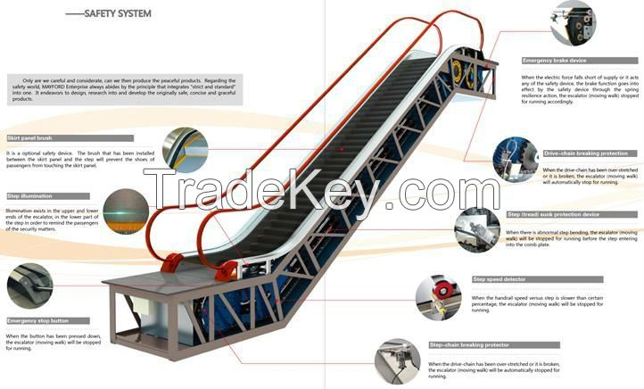 Elevator (Lifts), Escalators