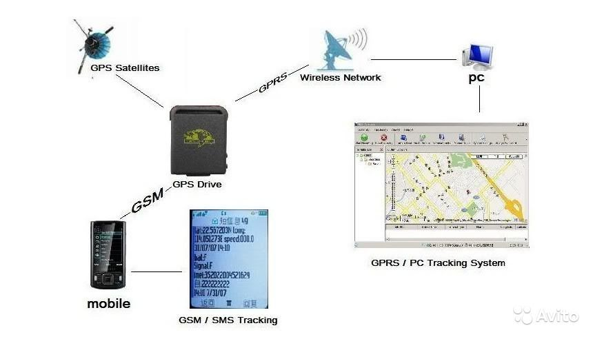Platform of GPS and GLONASS monitoring, including source codes