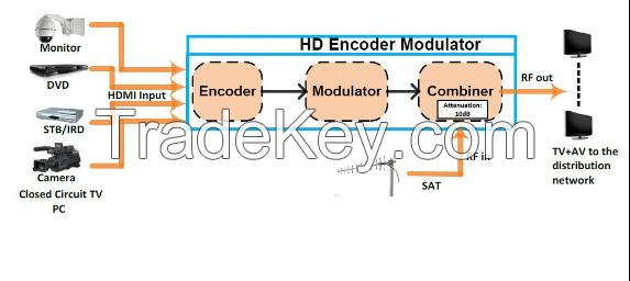 Portable hdmi to dvb-t modulator for hotel hospital shop application
