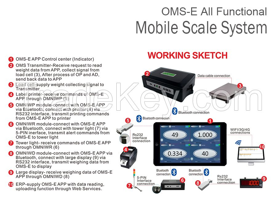 OMS-E Wireless smartphone connected all-functional mobile scale