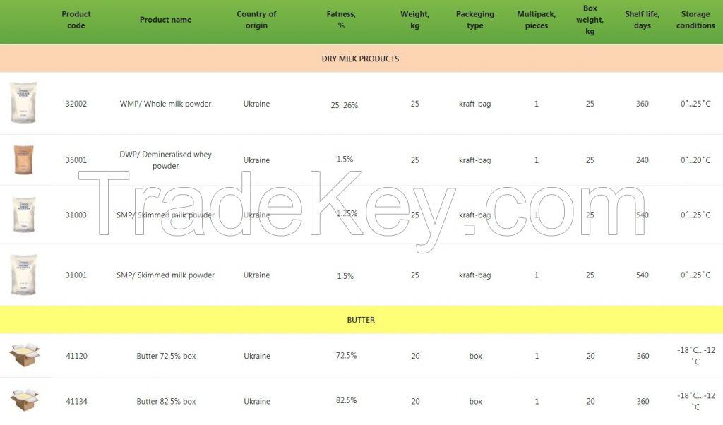 Butter 82% , sunflower oil, milk powder, whey
