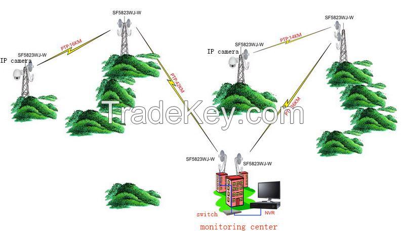 30-100km 5.8G outdoor monitoring transmission equipment