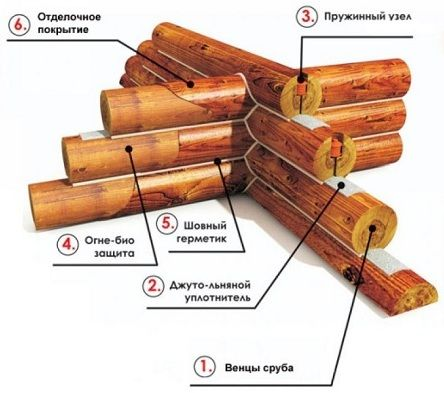 WOODEN HOUSING STRUCTURES (PRE-FABRICATED SETS OF TIMBER or LOG BUILDING UNITS) from RUSSIA (export)