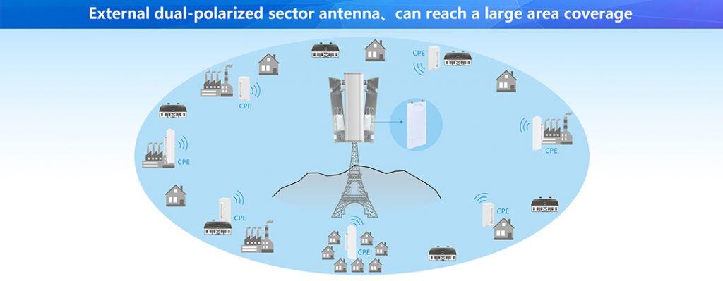 5G Wireless Outdoor Cpe Wifi Bridge/Outdoor Wireless as AP/CPE