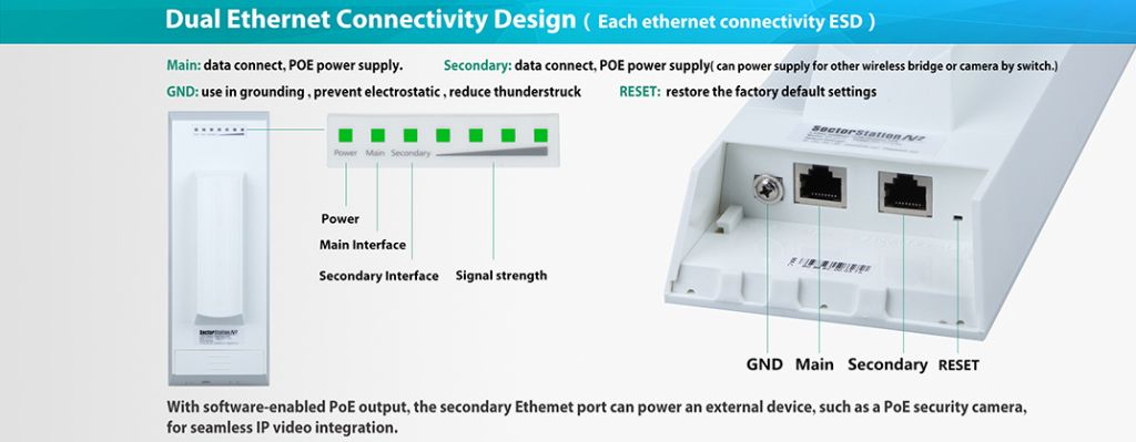SecterStationN2 Wireless outdoor CPE 802.11b/g/n 2.4GHz wifi repeater