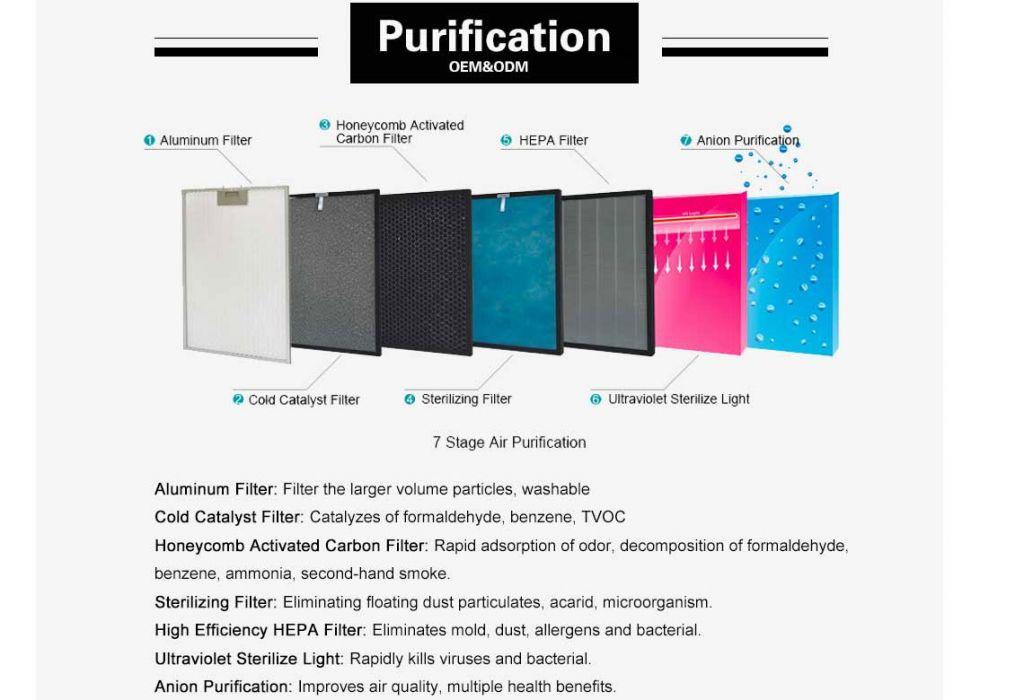 HEAP air purifier for room LT-AIR500 filtration system best room air purifier