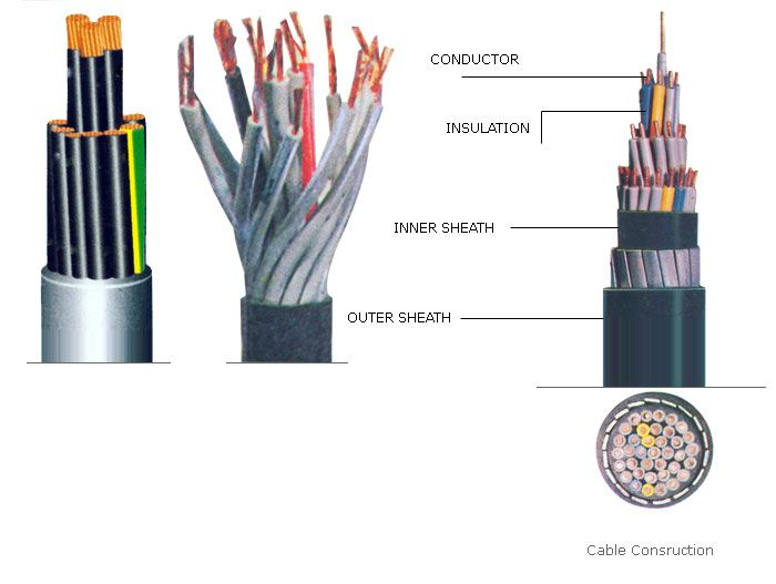 solid copper conductor insulation PVC sheath armored control cable