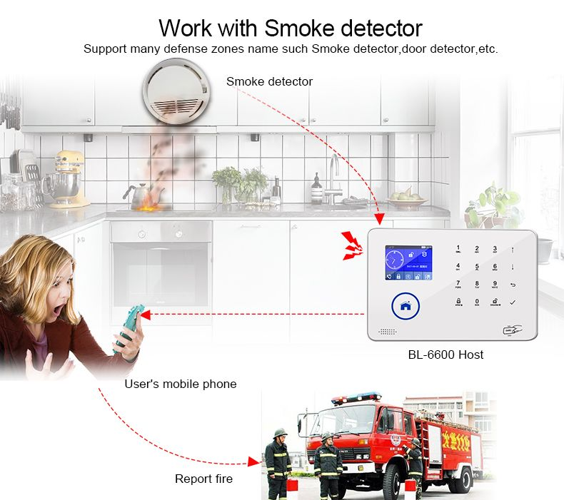 WIFI GSM Home security alarm system With Door Motion sensor support APP IP Camera