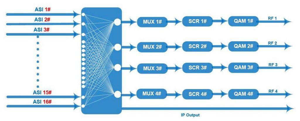 4 in 1 mux-scrambling QAM Modulator