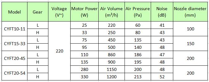 Split Duct Fan 3'' 4'' 5'' 6'' 8'' 75mm 100mm 125mm 150mm 200mm