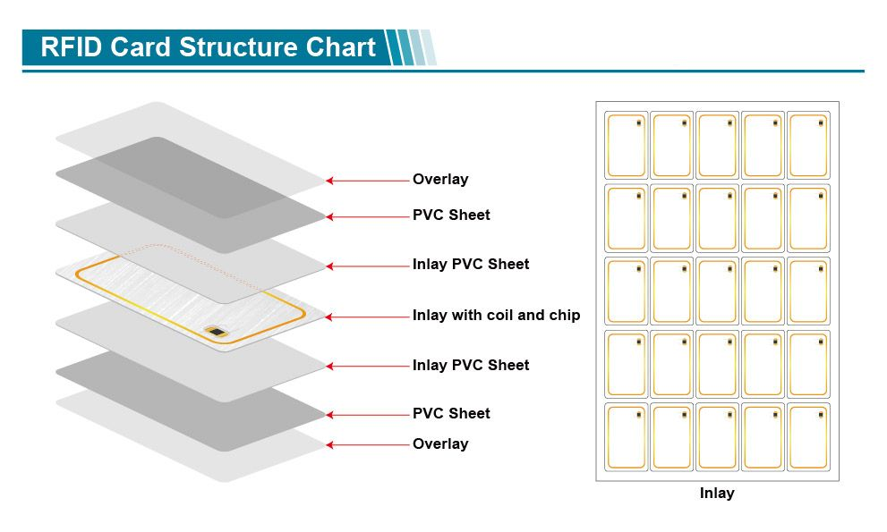New Material Standard Size RFID Blank Card