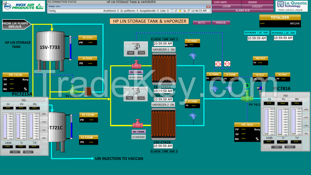 Human Machine Interface, HMI , Supervisory Control and Data Acquisition, SCADA