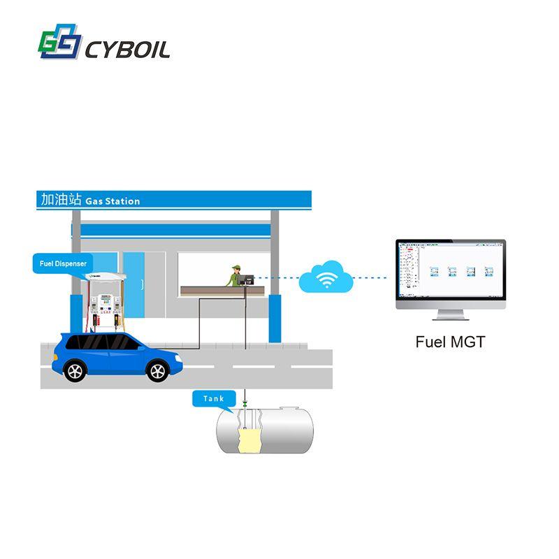 Gas station management system