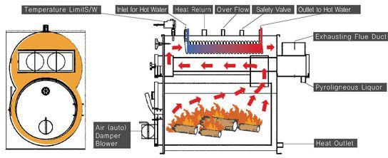 Medium to Large Wood Boiler