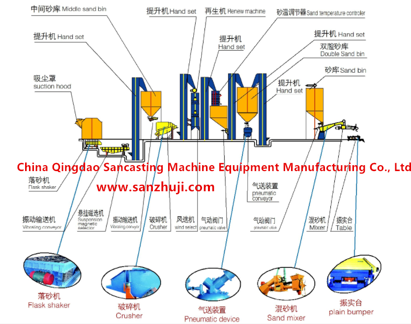 Resin sand treatment process production line