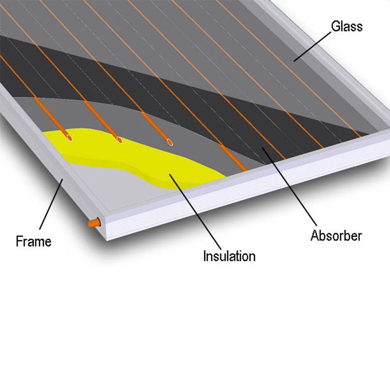 Black flat plate solar collector for water heating