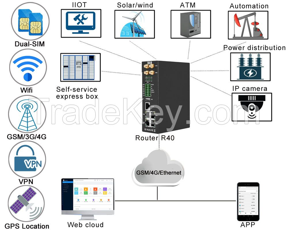R40 Industrial Wireless Modbus MQTT Openvpn Router with I/O