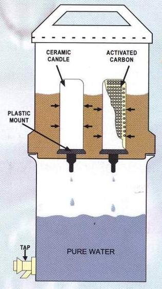 NECTAR Water Filter
