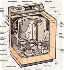 laundry equipment, washing machines, dryers.