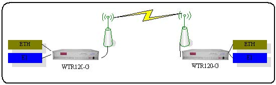 Wireless Transceiver Equipment/ Wireless Transmission