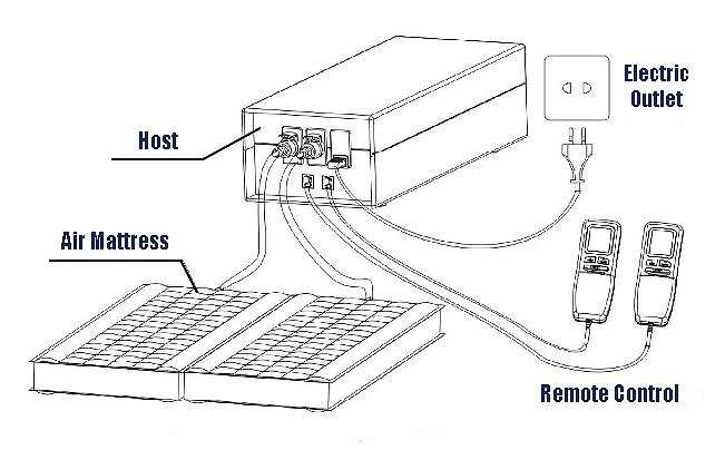 Bedding - Air Mattress, Water Bed, Air pump, Heater