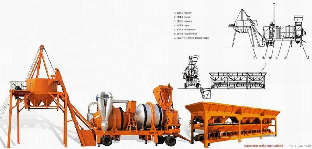 Double Drum Mobile Asphalt Mixing Plant