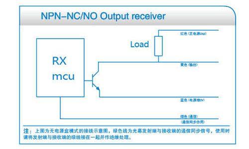 No controller output