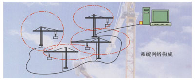 Tower Crane`s Anti-Collision and Zone Protection System