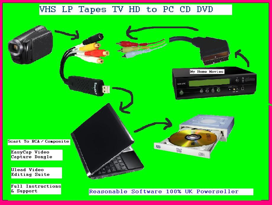 Copy VHS Tapes to PC DVD