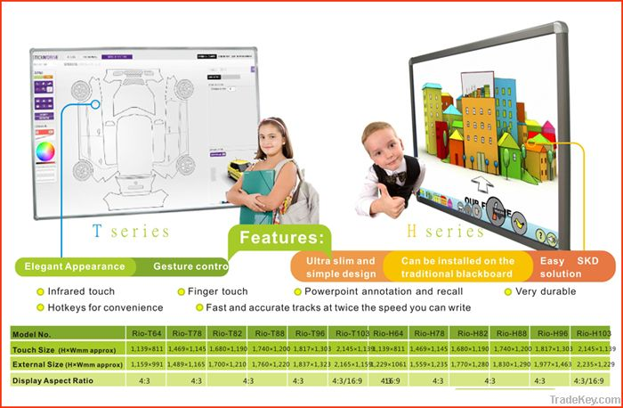 Interactive Multi-Touch Display China supplier for school
