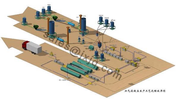 Aerated Concrete Equipment/Autoclave Aerated Concrete Blocks Equipment